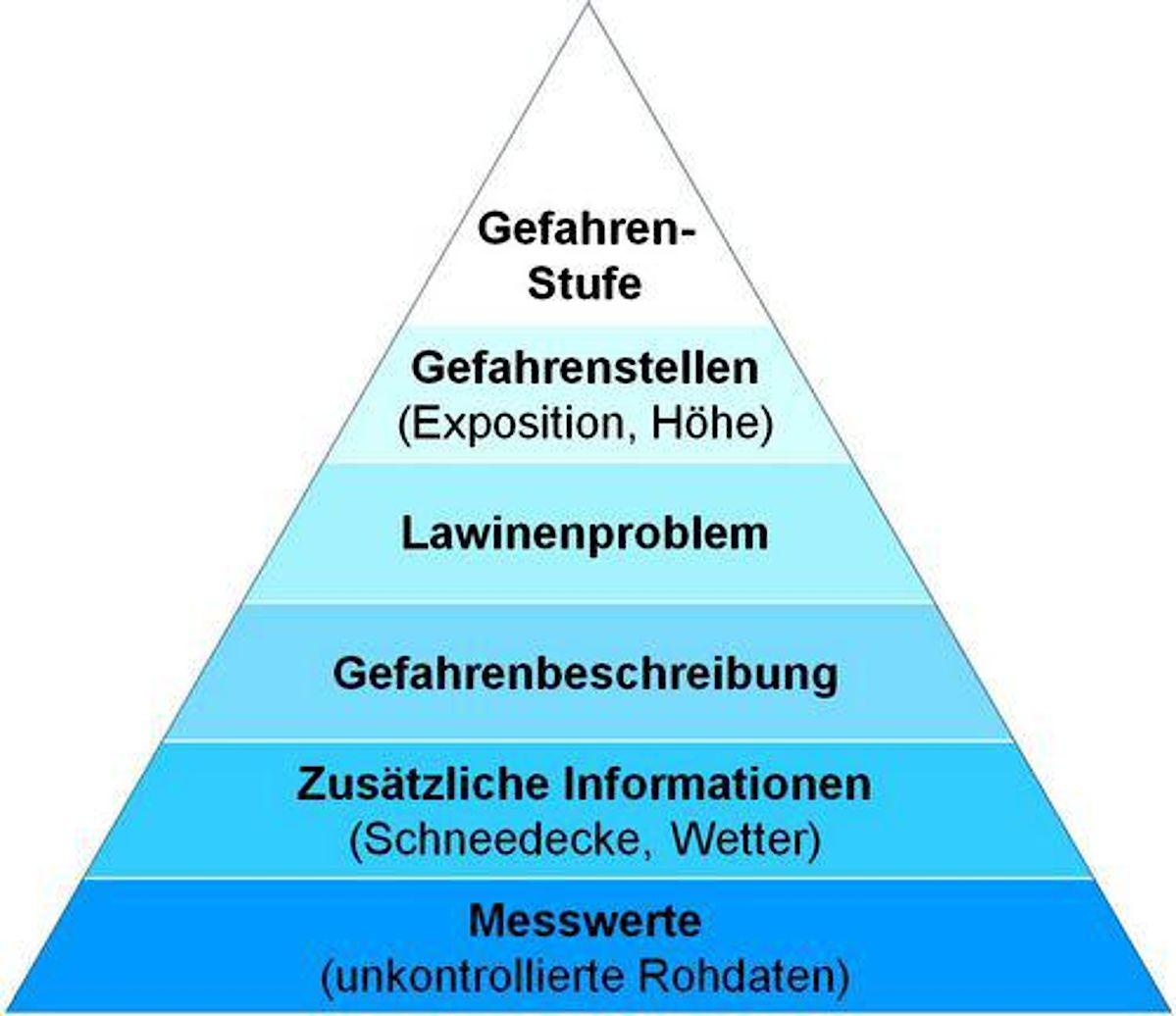 Die Informationspyramide - das Wichtigste kommt zuerst